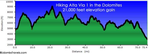 """""""Alta Via 1"""" aukščio profilis"""